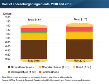 Cost of a home-grilled cheeseburger up 8 cents from last year