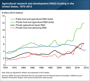 Agricultural research spending from the private sector has increased while spending from the public sector fell