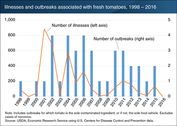 Annual number of foodborne illnesses associated with outbreaks in tomatoes has generally decreased since their high in 2001