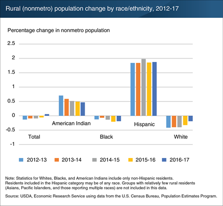Chart shows rural (nonmetro) population change by race/ethnicity, 2012-17