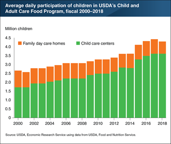 USDA's Child and Adult Care Food Program served more than 4.3 million children in 2018
