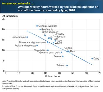 ICYMI… More time spent working on the farm leads to less off-farm labor across different commodities