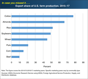 ICYMI... The United States exports a significant share of cotton and almond output, among other products