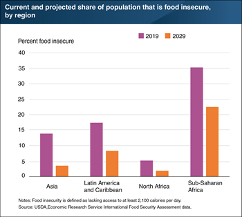 Global food insecurity is projected to continue to decline over the next decade