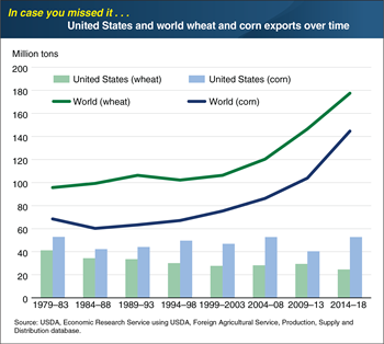 ICYMI... The U.S. is not capturing the growth in global grain trade
