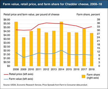 Farm share of retail price for Cheddar cheese down in 2018