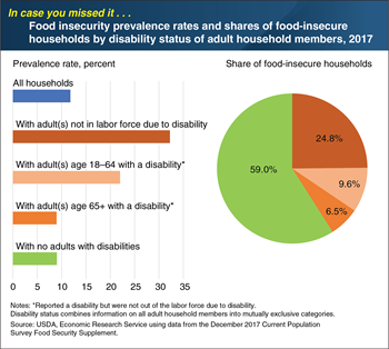 ICYMI... Disability status can influence the risk of experiencing food insecurity