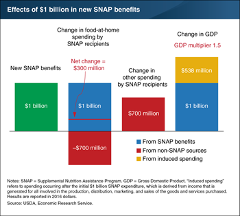 Expanded SNAP benefits would raise Gross Domestic Product