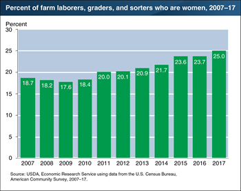 Women account for an increasing share of hired farm workforce