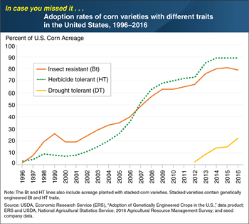 ICYMI... U.S. farmers adopting drought-tolerant corn about as quickly as they first adopted herbicide-tolerant and insect-tolerant varieties