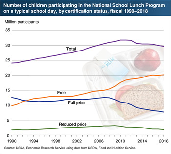 Decline in school lunch participation driven by drops in full- and reduced-price participation
