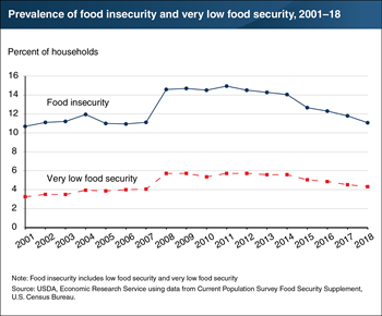 Prevalence of food insecurity in 2018 was down from 2017