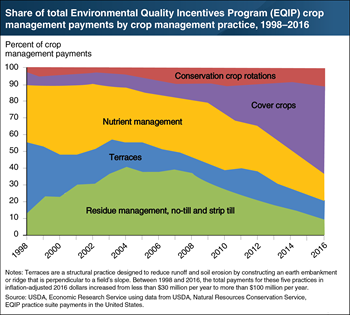 Shifts in payments for the top five crop management practices in USDA's Environmental Quality Incentives Program
