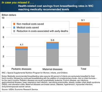 ICYMI... Higher breastfeeding rates among WIC participants would yield health-related cost savings