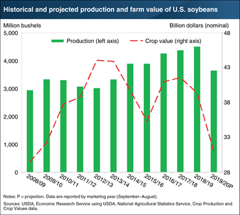U.S. soybean production and value expected to fall in the 2019/20 marketing year