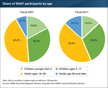 Older adults make up more of the SNAP caseload than a decade ago