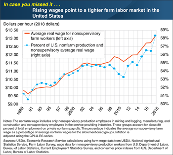 ICYMI . . . Rising wages point to a tighter farm labor market in the United States