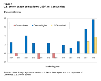 U.S. cotton export comparison