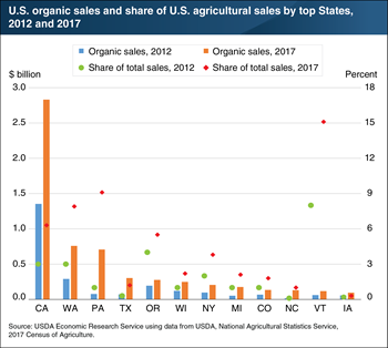 U.S. organic commodity sales doubled between 2012 and 2017