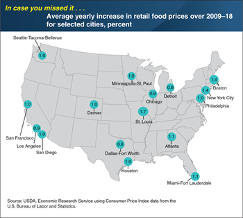 ICYMI... Inflation in grocery store food prices varies across U.S. metropolitan areas