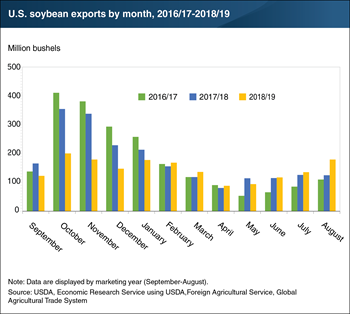 U.S. soybean exports in the 2018/19 crop year deviate from past seasonal patterns