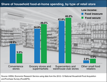 Food-insecure households spend more of their food-at-home dollars at convenience stores