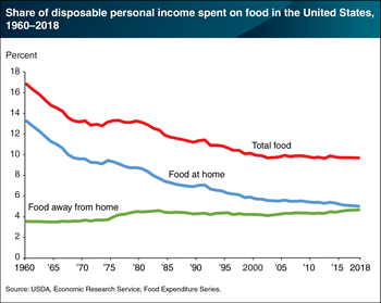 Average share of income spent on total food in the United States has remained relatively steady since 2000