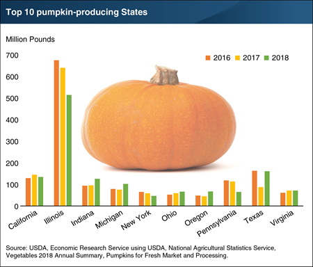 This chart shows the top 10 pumpkin producing states, California, Illinois, Indiana, Michigan, New york, Ohio, Oregono, Pennsylvania, Texas, and Virginia.