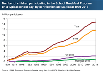 Growth in School Breakfast Program participation slowed from 2016-2018