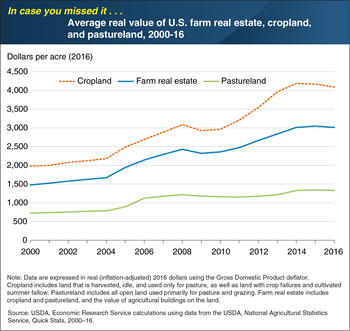 ICYMI... Value of U.S. cropland appreciated faster than pastureland after Great Recession