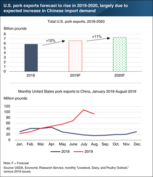 China's demand for imported pork from the U.S. and other nations continues to accelerate as African Swine Fever spreads
