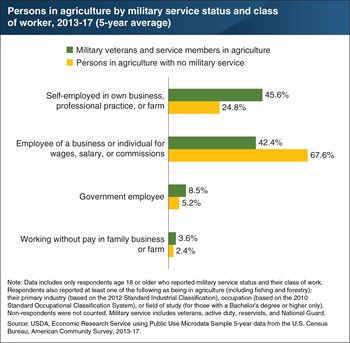 Veterans in agriculture more likely to be self-employed than those with no military service
