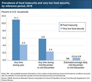 Prevalence of food insecurity varies by length of reference period