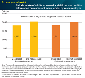 ICYMI... Adults who use restaurant nutrition information consume fewer calories per day than similar adults who do not use the information