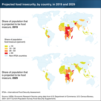 Significant declines in food insecurity expected by 2029 for many low- and middle income countries