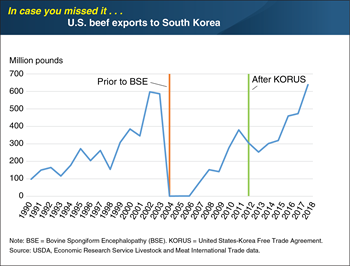 ICYMI... U.S. beef exports to South Korea reached record high in 2018