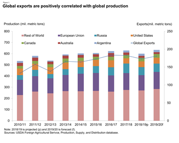 Global exports are positively correlated with global production