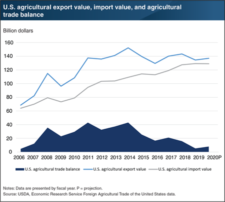 This char tshows U.S. agricultural export value, import value, and agricultural trade balance, from 20016 to the 2020 projection.
