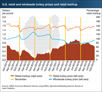 Retail and wholesale turkey prices are breaking with past Thanksgiving trends, leading to growing retail markups