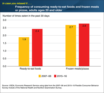 ICYMI... American adults consumed ready-to-eat foods more often in 2015–16 than in 2007–08