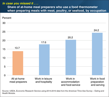 ICYMI... Foodservice employees are more likely to use a food thermometer at home