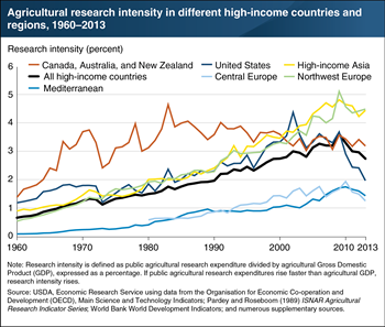 Public agricultural research expenditures as a percentage of agricultural GDP has fallen in high-income countries since 2009
