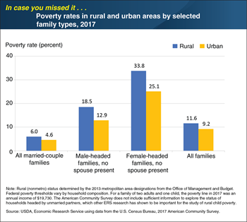 ICYMI... Rural families headed by single adults had higher poverty rates than urban counterparts in 2017
