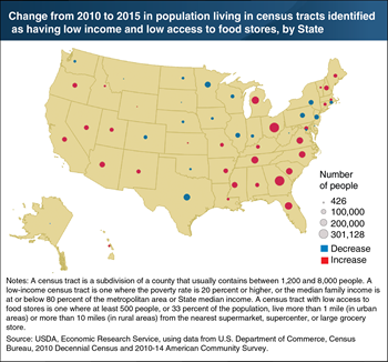 Number of people living in low-income areas with low access to food stores grew in some States over 2010-15