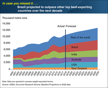 ICYMI... Brazil projected to outpace other top beef-exporting countries over the next decade