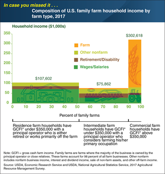 ICYMI... Family farm households rely on various sources of income