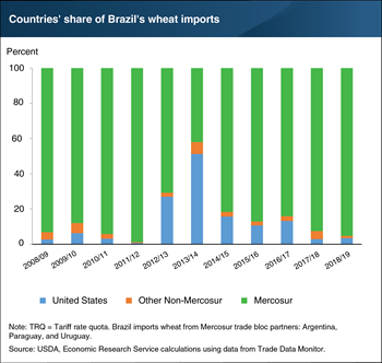 New Brazil wheat tariff rate quota expands marketing opportunities for the U.S. and other non-Mercosur exporters