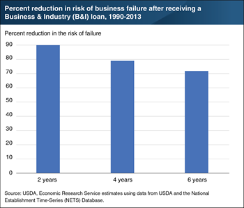 Business & Industry (B&I) Guaranteed Loans reduced risk of rural business failure