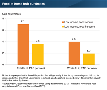 Food-insecure households purchase less fruit than food-secure households