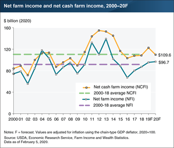 Forecast for farm sector profits in 2020 near average levels since 2000